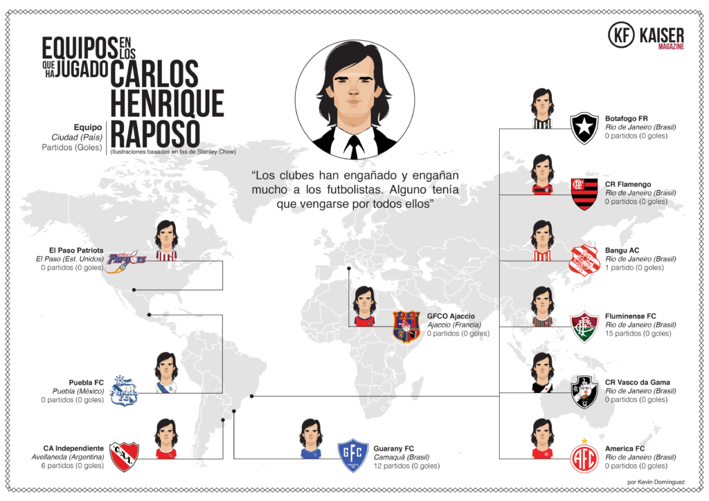 Teams of Carlos Henrique Raposo, per Kevin Dominguez, Kaiser Magazine